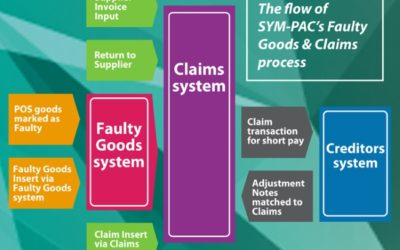 Faulty Goods & Claims