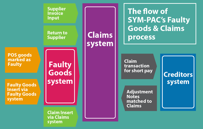 SYM-PAC's new features : updated Faulty Goods & Claims