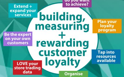 Customer Rewards in your store using SYM-PAC : core elements and first steps